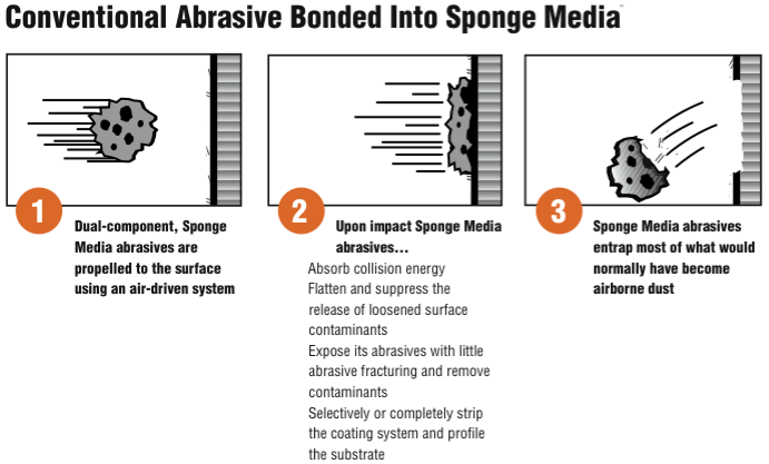 Sponge-Blast - How the technology works